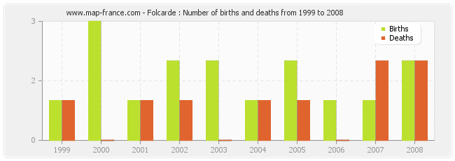 Folcarde : Number of births and deaths from 1999 to 2008