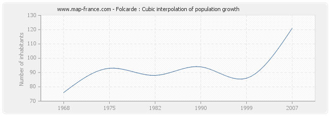 Folcarde : Cubic interpolation of population growth