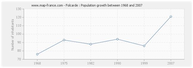 Population Folcarde