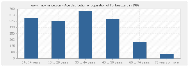 Age distribution of population of Fonbeauzard in 1999