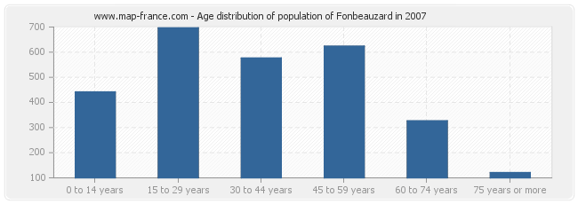 Age distribution of population of Fonbeauzard in 2007