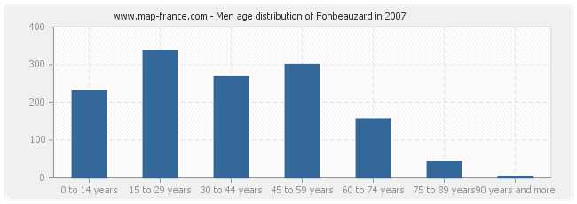 Men age distribution of Fonbeauzard in 2007