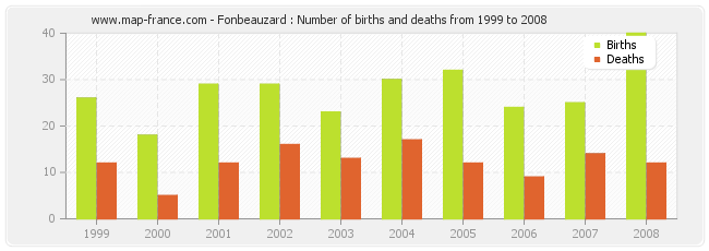 Fonbeauzard : Number of births and deaths from 1999 to 2008