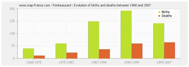 Fonbeauzard : Evolution of births and deaths between 1968 and 2007