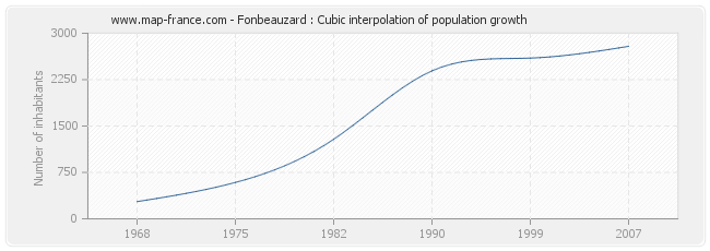 Fonbeauzard : Cubic interpolation of population growth