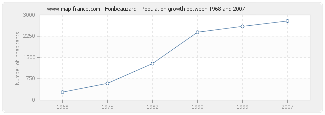 Population Fonbeauzard