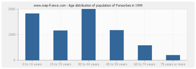 Age distribution of population of Fonsorbes in 1999