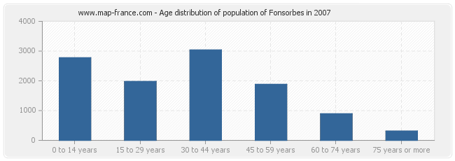 Age distribution of population of Fonsorbes in 2007