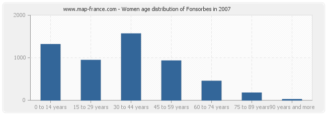 Women age distribution of Fonsorbes in 2007