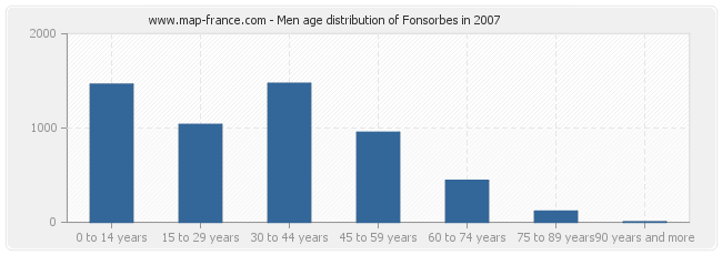 Men age distribution of Fonsorbes in 2007