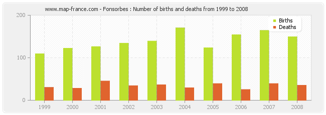 Fonsorbes : Number of births and deaths from 1999 to 2008
