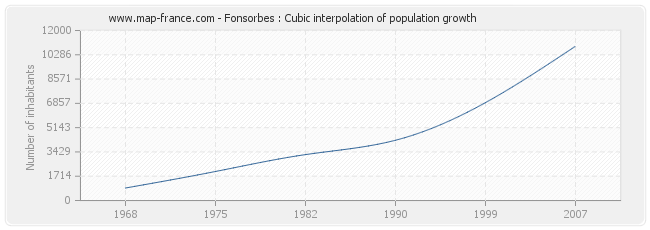 Fonsorbes : Cubic interpolation of population growth