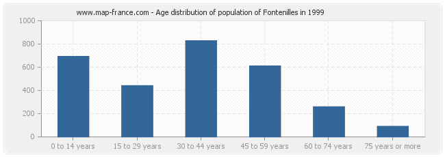 Age distribution of population of Fontenilles in 1999