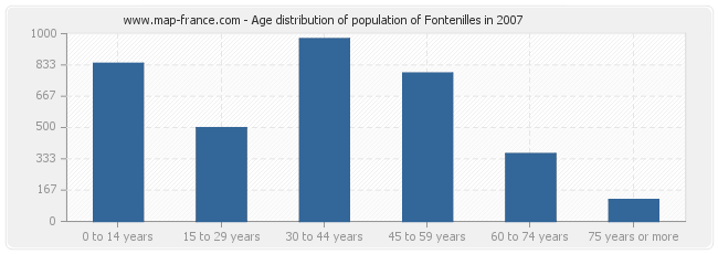 Age distribution of population of Fontenilles in 2007