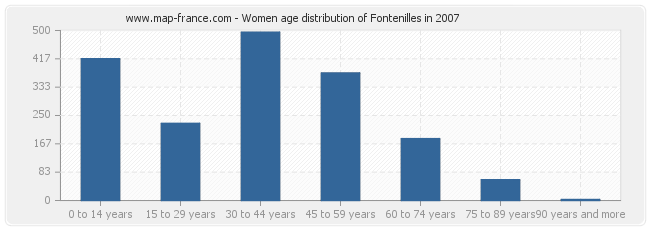 Women age distribution of Fontenilles in 2007