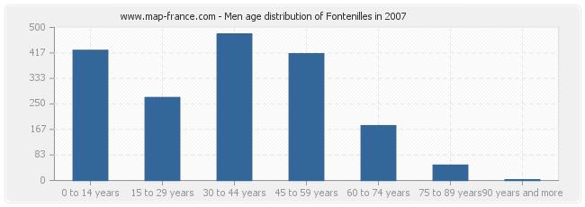 Men age distribution of Fontenilles in 2007
