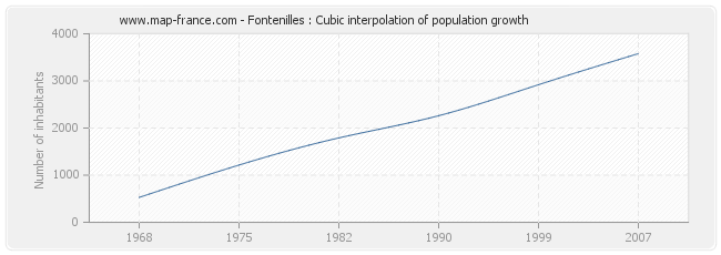 Fontenilles : Cubic interpolation of population growth