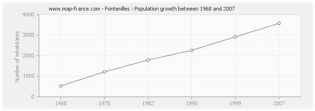 Population Fontenilles