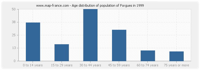 Age distribution of population of Forgues in 1999