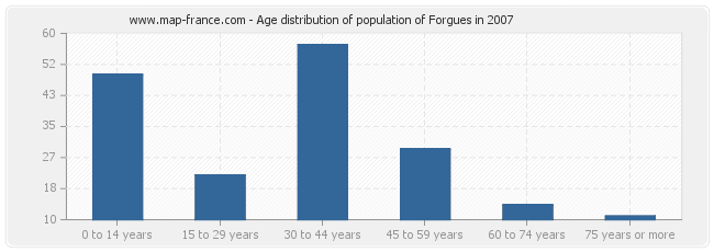 Age distribution of population of Forgues in 2007