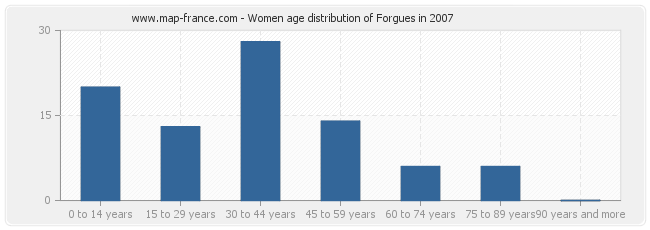 Women age distribution of Forgues in 2007