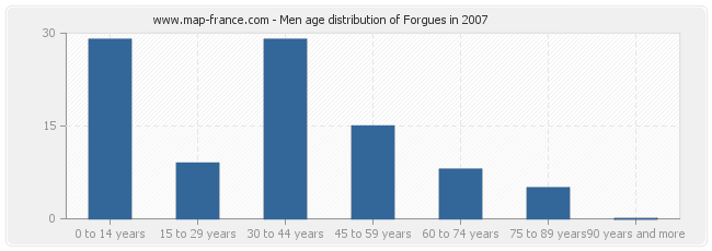 Men age distribution of Forgues in 2007