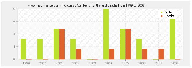 Forgues : Number of births and deaths from 1999 to 2008