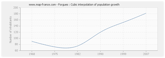 Forgues : Cubic interpolation of population growth