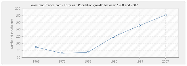 Population Forgues