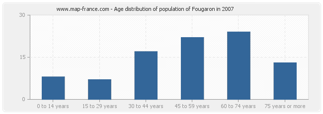 Age distribution of population of Fougaron in 2007
