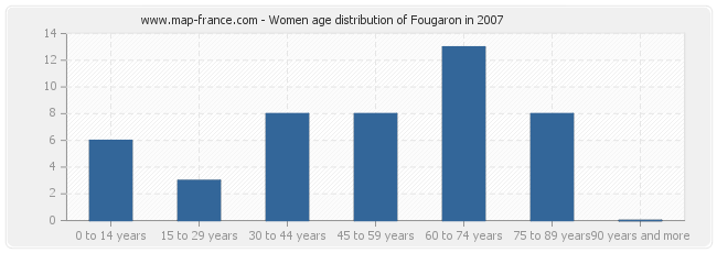 Women age distribution of Fougaron in 2007
