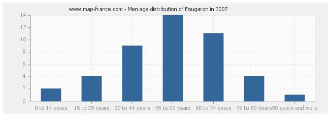 Men age distribution of Fougaron in 2007