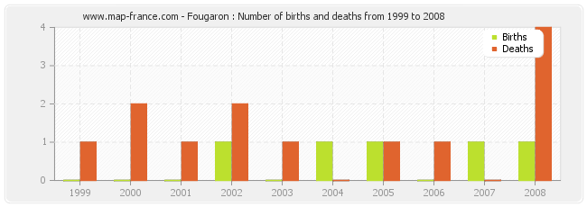 Fougaron : Number of births and deaths from 1999 to 2008