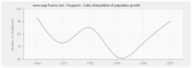 Fougaron : Cubic interpolation of population growth