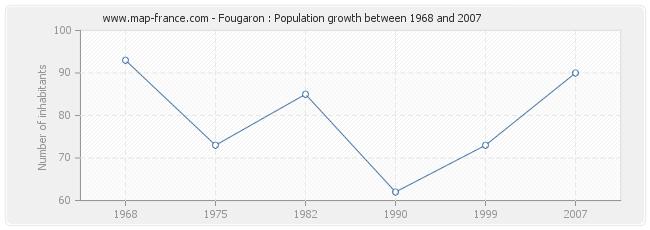 Population Fougaron