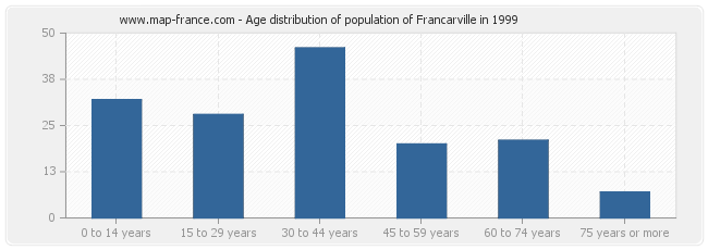 Age distribution of population of Francarville in 1999