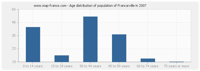 Age distribution of population of Francarville in 2007