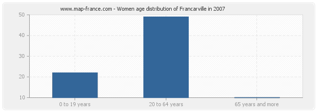 Women age distribution of Francarville in 2007