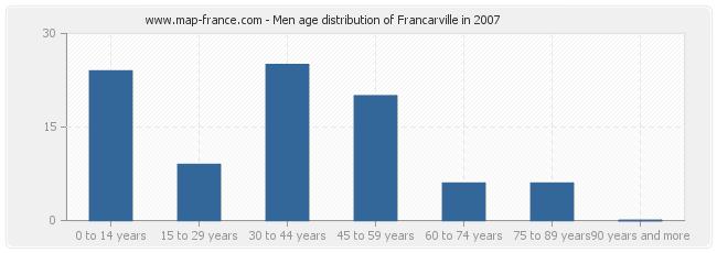 Men age distribution of Francarville in 2007
