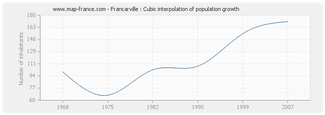 Francarville : Cubic interpolation of population growth