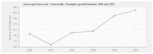 Population Francarville