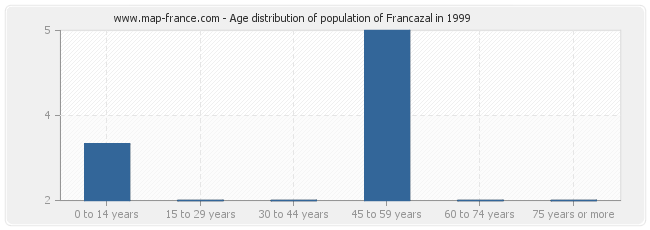 Age distribution of population of Francazal in 1999