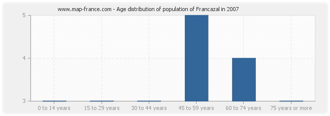 Age distribution of population of Francazal in 2007