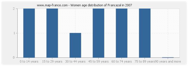 Women age distribution of Francazal in 2007