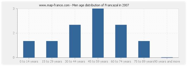 Men age distribution of Francazal in 2007