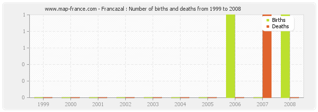 Francazal : Number of births and deaths from 1999 to 2008