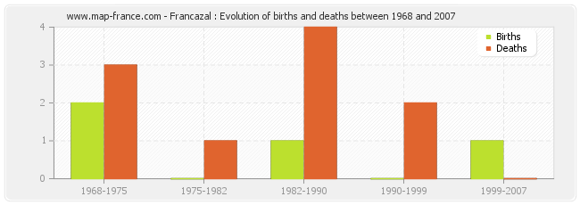 Francazal : Evolution of births and deaths between 1968 and 2007