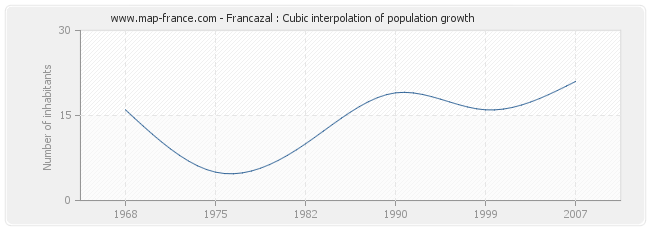Francazal : Cubic interpolation of population growth