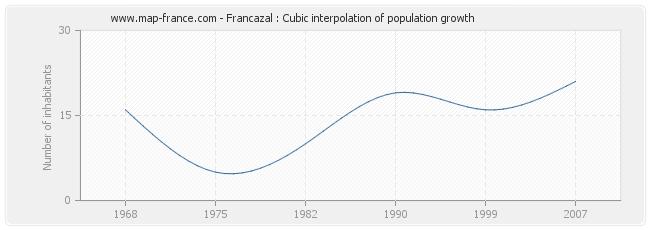 Francazal : Cubic interpolation of population growth