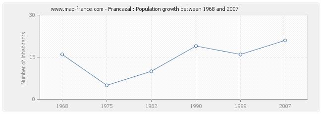 Population Francazal